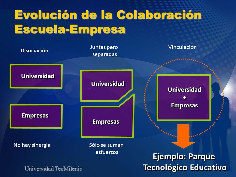 Universidad TecMilenio Evolución de la Colaboración Escuela-Empresa Universidad + Empresas Universidad + Empresas Ejemplo: Parque Tecnológico Educativ