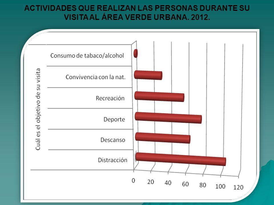 ACTIVIDADES QUE REALIZAN LAS PERSONAS DURANTE SU VISITA AL ÁREA VERDE URBANA. 2012.