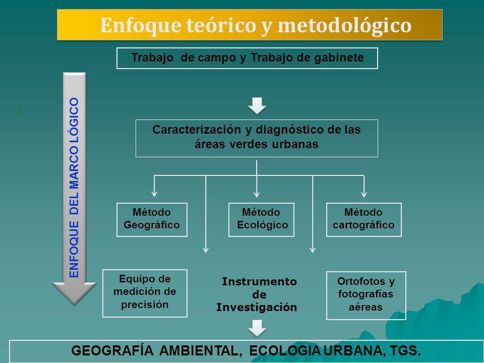 Enfoque teórico y metodológico 1 Trabajo de campo y Trabajo de gabinete Caracterización y diagnóstico de las áreas verdes urbanas Método Geográfico Mé