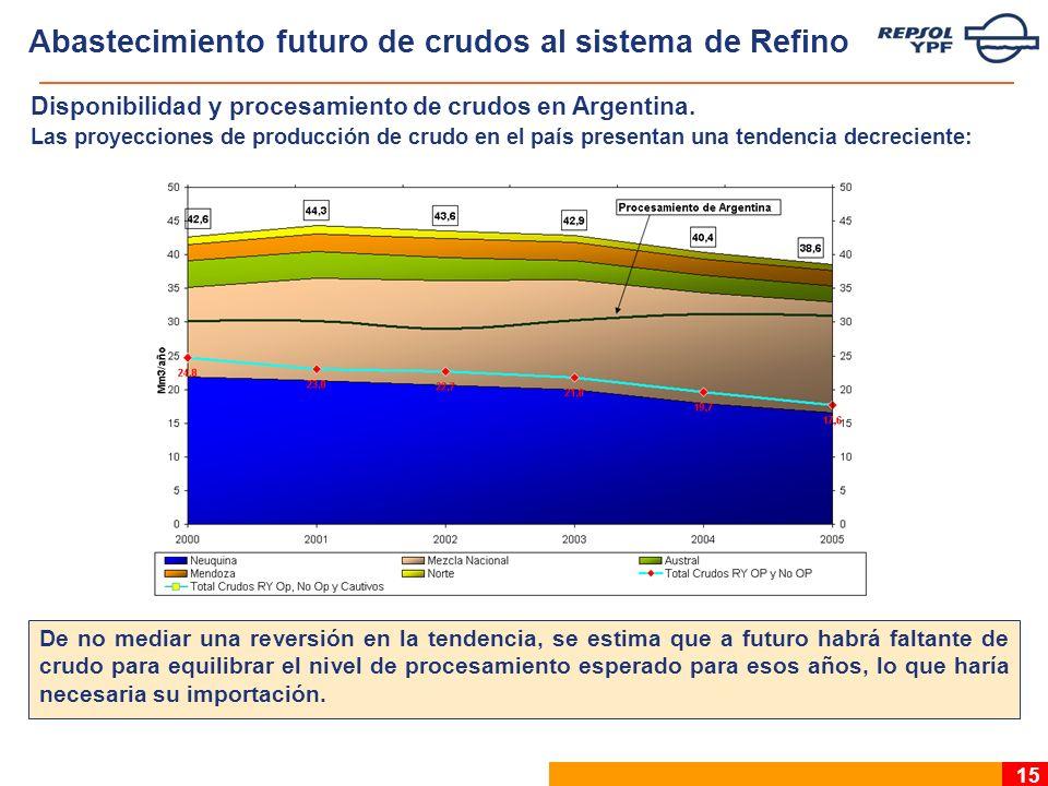 15 Disponibilidad y procesamiento de crudos en Argentina.