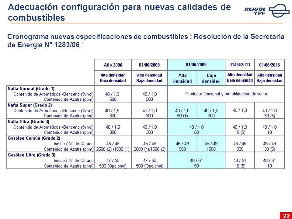 22 Cronograma nuevas especificaciones de combustibles : Resolución de la Secretaría de Energía N° 1283/06 : Adecuación configuración para nuevas calidades de combustibles