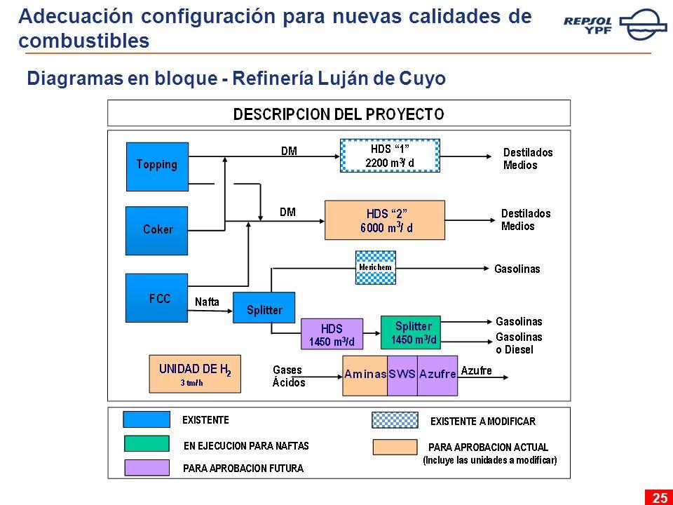 25 Diagramas en bloque - Refinería Luján de Cuyo Adecuación configuración para nuevas calidades de combustibles