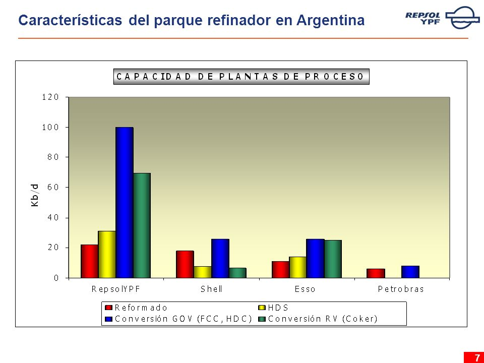 7 Características del parque refinador en Argentina
