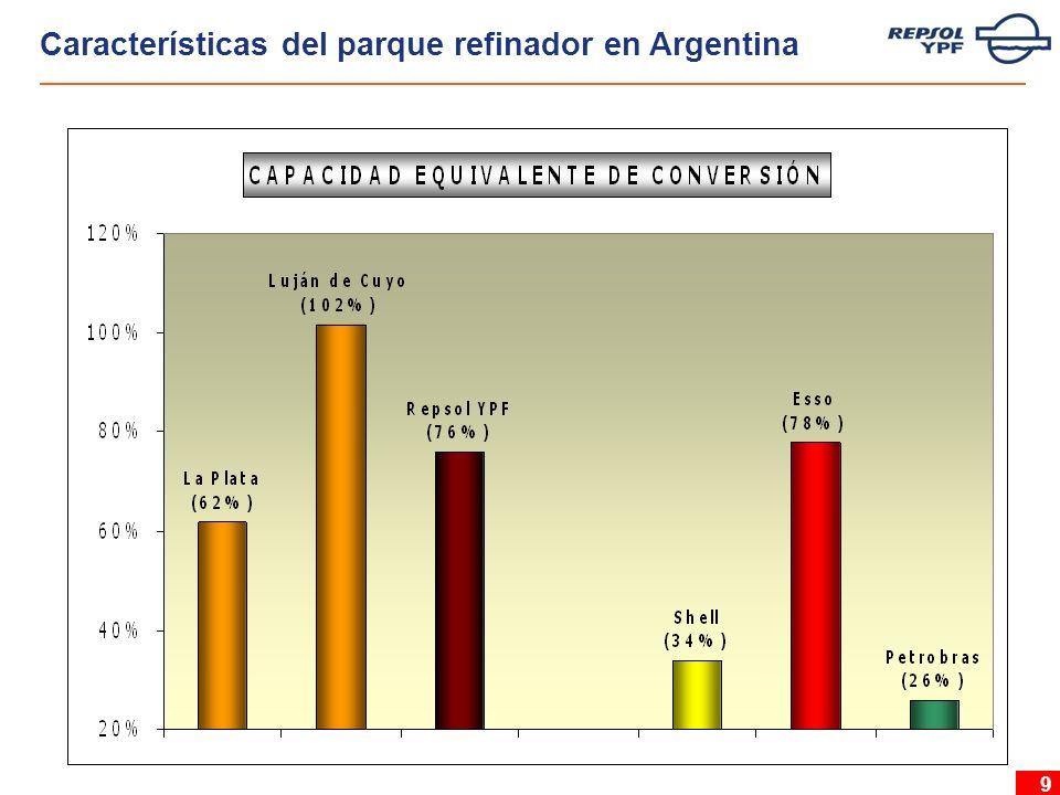 10 2 Escenario en Argentina 3 Situación actual del parque refinador en Argentina 4 Focalización de las estrategias 5 Desarrollo de las estrategias 1 Escenario internacional Índice