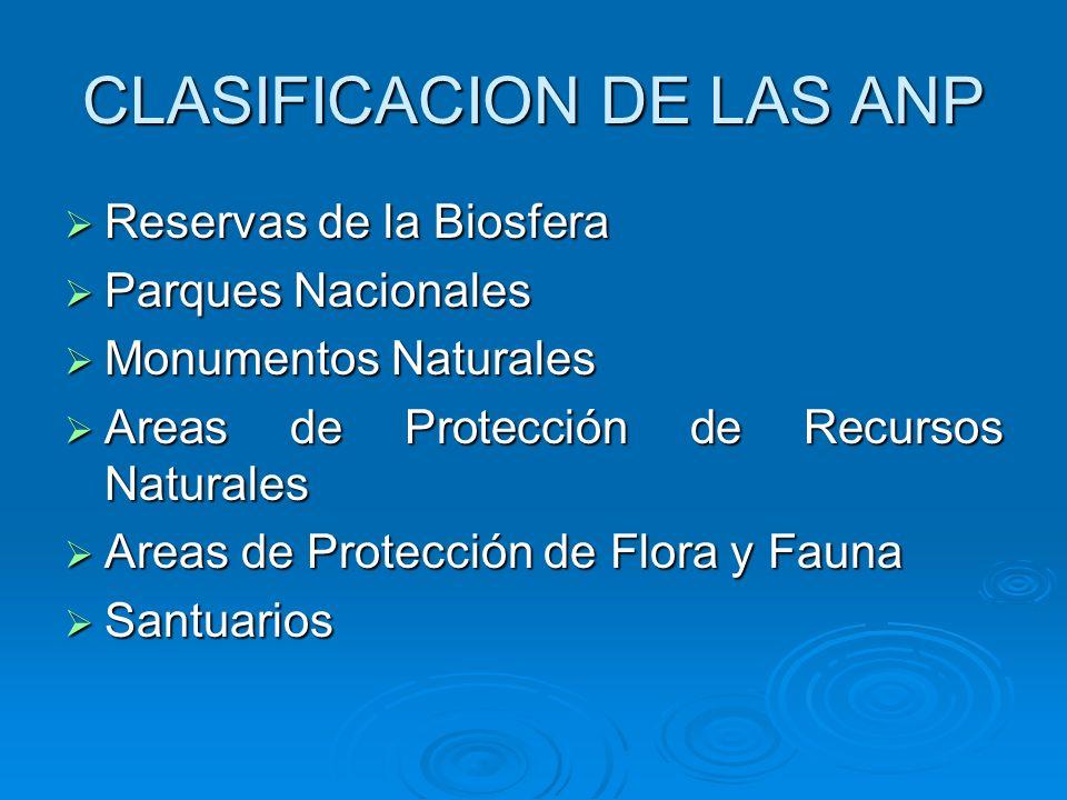 CLASIFICACION DE LAS ANP Reservas de la Biosfera Reservas de la Biosfera Parques Nacionales Parques Nacionales Monumentos Naturales Monumentos Natural