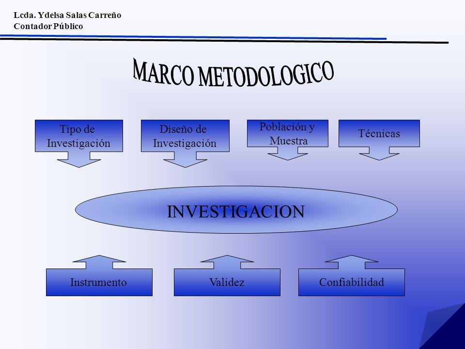 Lcda. Ydelsa Salas Carreño Contador Público Tipo de Investigación INVESTIGACION Diseño de Investigación Población y Muestra InstrumentoValidez Técnica