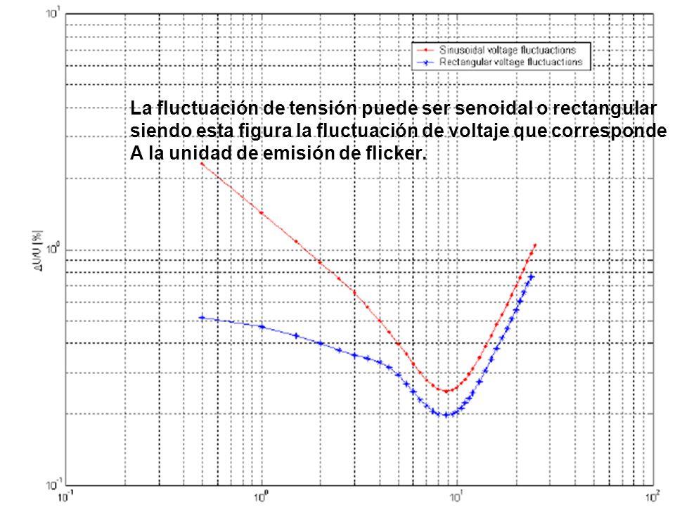 La fluctuación de tensión puede ser senoidal o rectangular siendo esta figura la fluctuación de voltaje que corresponde A la unidad de emisión de flicker.