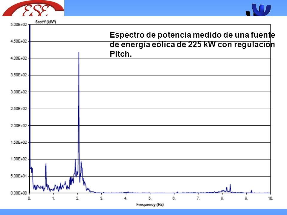 Espectro de potencia medido de una fuente de energía eólica de 225 kW con regulación Pitch.