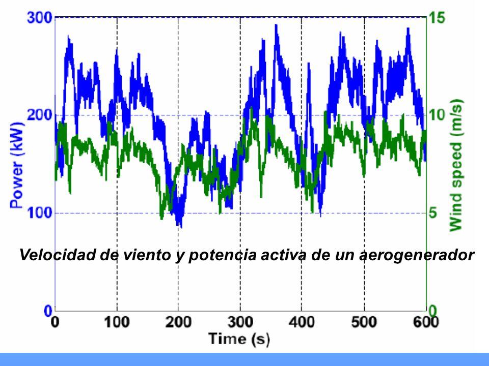 Velocidad de viento y potencia activa de un aerogenerador