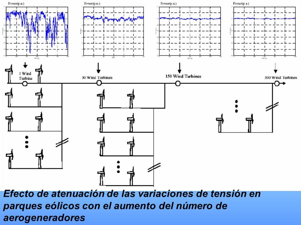Efecto de atenuación de las variaciones de tensión en parques eólicos con el aumento del número de aerogeneradores
