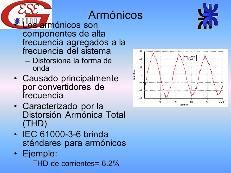 Armónicos Los armónicos son componentes de alta frecuencia agregados a la frecuencia del sistema –Distorsiona la forma de onda Causado principalmente por convertidores de frecuencia Caracterizado por la Distorsión Armónica Total (THD) IEC 61000-3-6 brinda stándares para armónicos Ejemplo: –THD de corrientes= 6.2%