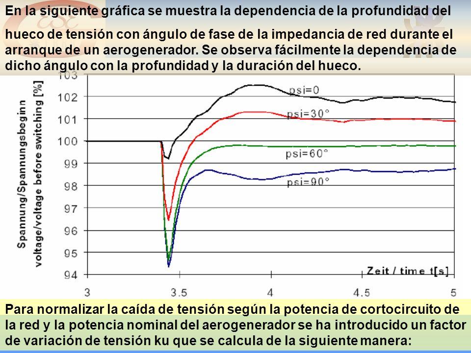 En la siguiente gráfica se muestra la dependencia de la profundidad del hueco de tensión con ángulo de fase de la impedancia de red durante el arranque de un aerogenerador.