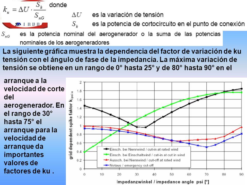 La siguiente gráfica muestra la dependencia del factor de variación de ku tensión con el ángulo de fase de la impedancia.