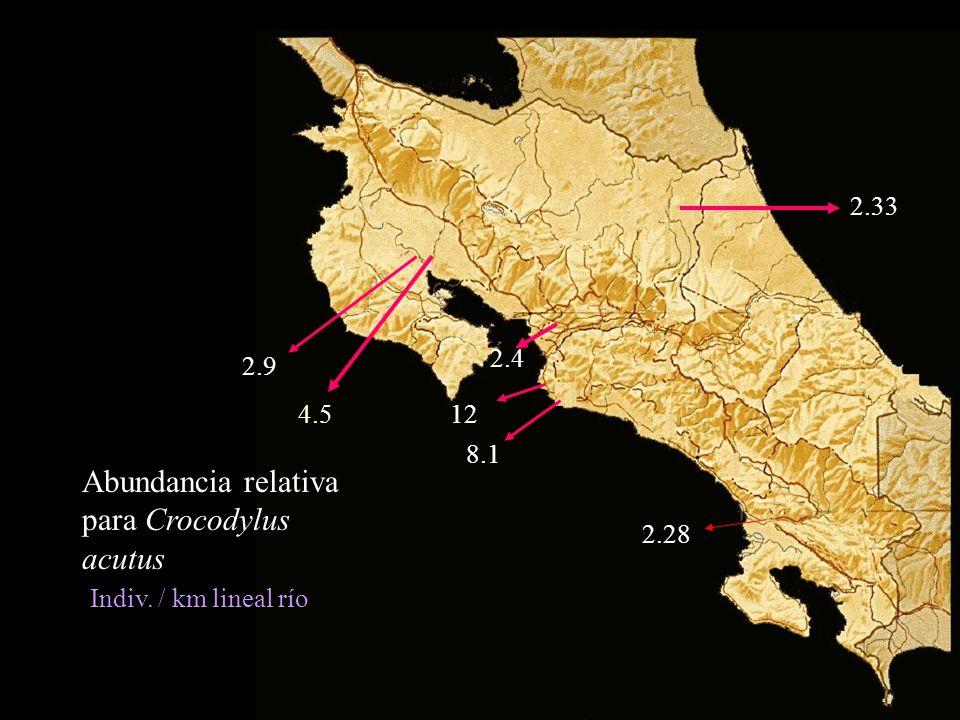 Abundancia relativa para Crocodylus acutus 8.1 2.4 12 2.28 2.33 2.9 4.5 Indiv. / km lineal río