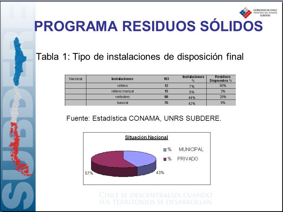 Tabla 1: Tipo de instalaciones de disposición final Fuente: Estadística CONAMA, UNRS SUBDERE. PROGRAMA RESIDUOS SÓLIDOS