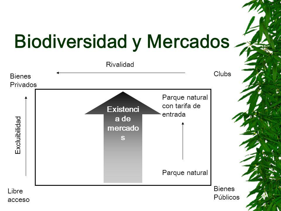 Biodiversidad y Mercados Bienes Privados Libre acceso Bienes Públicos Clubs Rivalidad Excluibilidad Parque natural con tarifa de entrada Parque natura