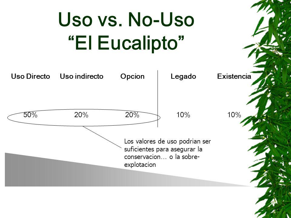 Uso vs. No-Uso El Eucalipto Uso DirectoUso indirectoOpcionLegadoExistencia 50%20% 10% Los valores de uso podrian ser suficientes para asegurar la cons