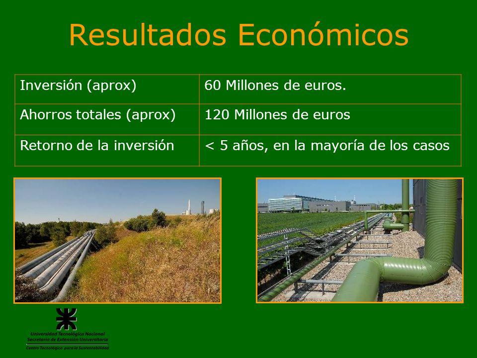 Resultados Económicos Inversión (aprox)60 Millones de euros. Ahorros totales (aprox)120 Millones de euros Retorno de la inversión< 5 años, en la mayor