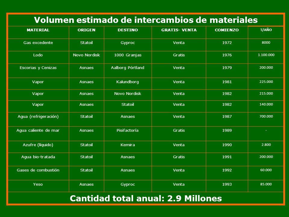 Volumen estimado de intercambios de materiales MATERIALORIGENDESTINOGRATIS- VENTACOMIENZO T/AÑO Gas excedenteStatoilGyprocVenta1972 8000 LodoNovo Nord