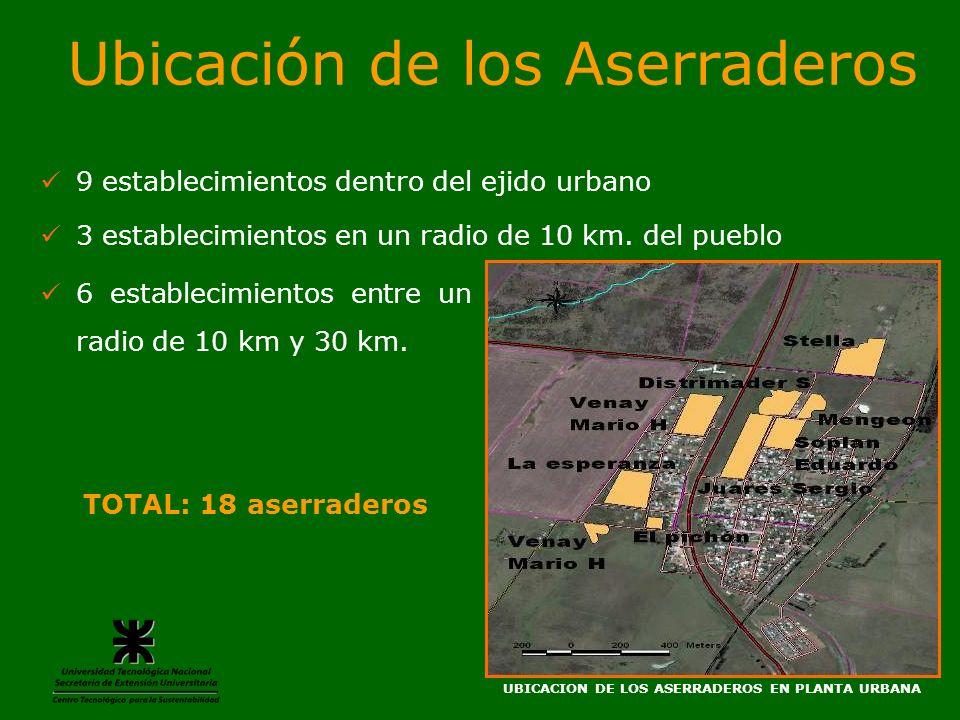 Ubicación de los Aserraderos 9 establecimientos dentro del ejido urbano 3 establecimientos en un radio de 10 km. del pueblo UBICACION DE LOS ASERRADER