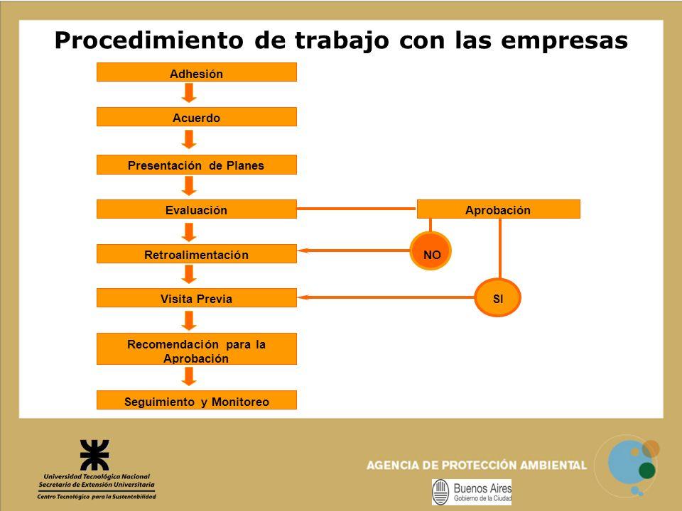 Procedimiento de trabajo con las empresas Recomendación para la Aprobación SIVisita Previa Seguimiento y Monitoreo AprobaciónEvaluación Presentación d