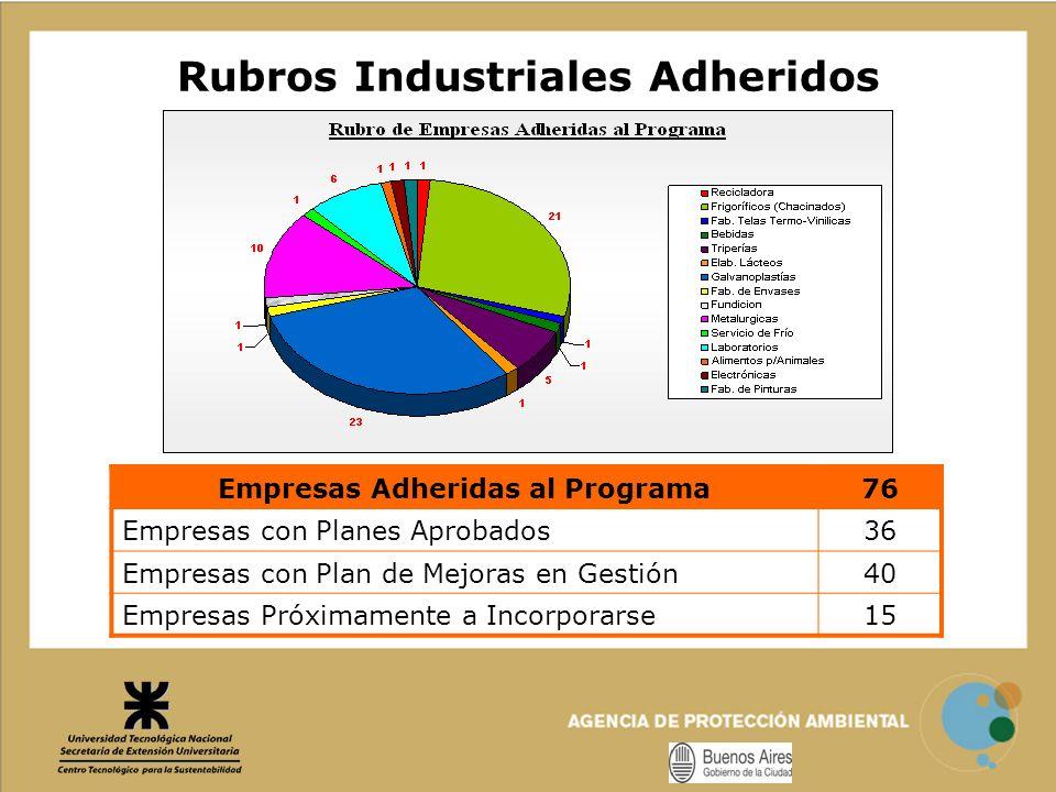 Rubros Industriales Adheridos Empresas Adheridas al Programa7676 Empresas con Planes Aprobados36 Empresas con Plan de Mejoras en Gestión40 Empresas Pr