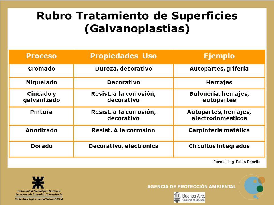 Rubro Tratamiento de Superficies (Galvanoplastías) Fuente: Ing. Fabio Penella ProcesoPropiedades UsoEjemplo CromadoDureza, decorativoAutopartes, grife