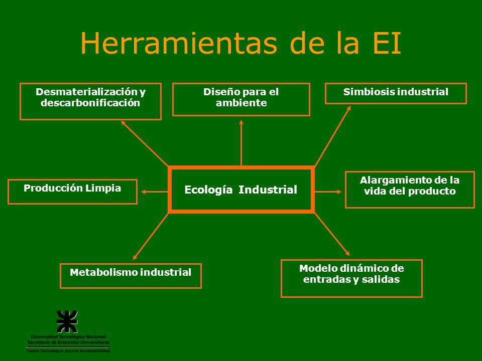 Simbiosis Industrial Se basa esencialmente en conectar físicamente empresas vecinas vía tuberías o transporte automotor de cara al intercambio prolongado de agua, materiales (residuos y sub-productos) y energía con el fin de reducir costos de producción y tratamiento de residuos