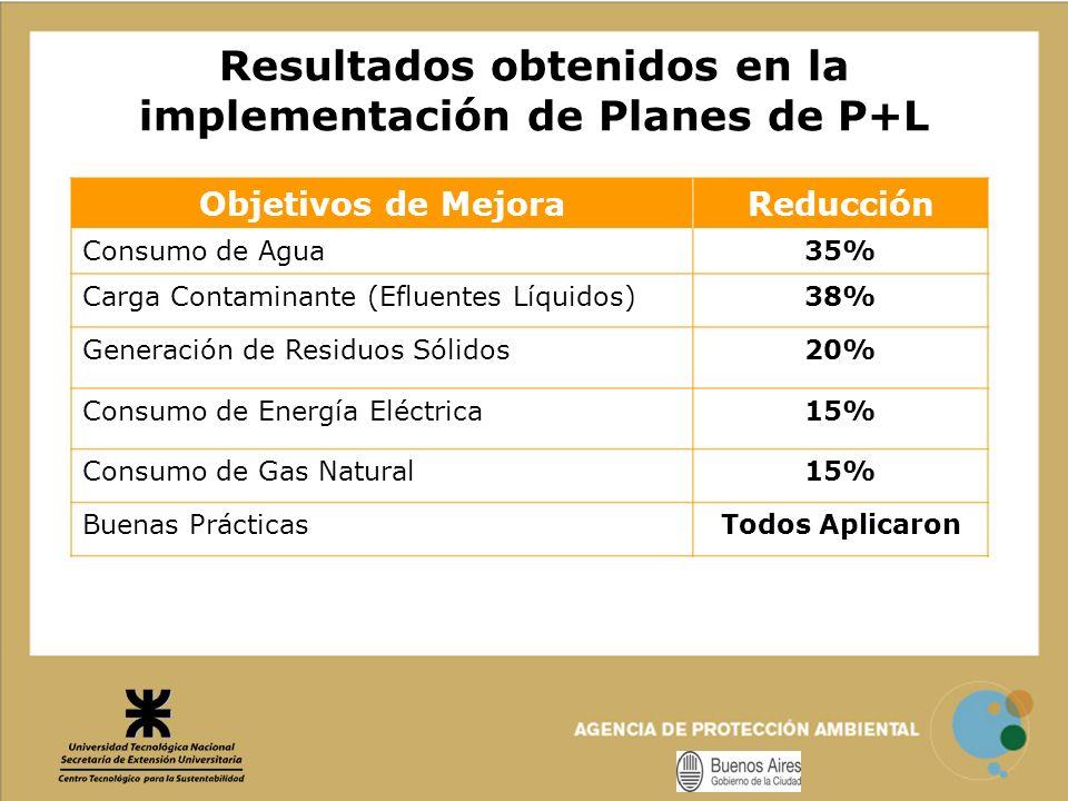 Resultados obtenidos en la implementación de Planes de P+L Objetivos de MejoraReducción Consumo de Agua35% Carga Contaminante (Efluentes Líquidos)38%