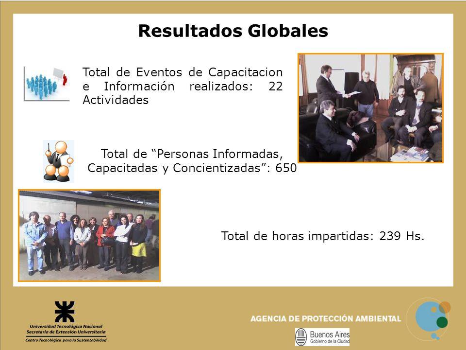 Resultados Globales Total de Eventos de Capacitacion e Información realizados: 22 Actividades Total de Personas Informadas, Capacitadas y Concientizad