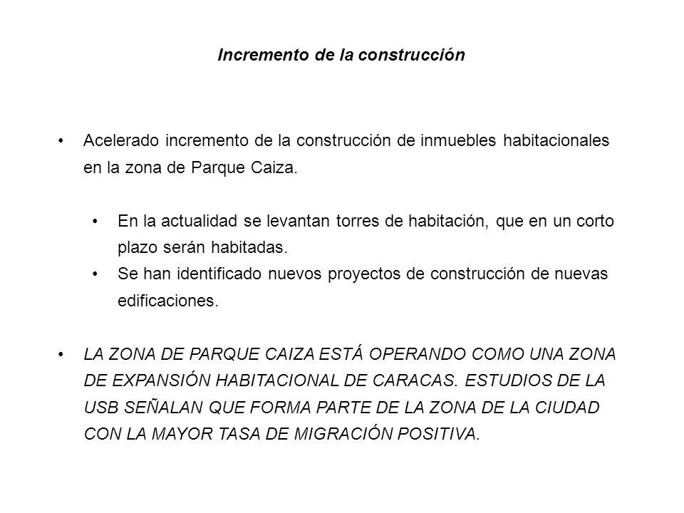 Incremento de la construcción Acelerado incremento de la construcción de inmuebles habitacionales en la zona de Parque Caiza.