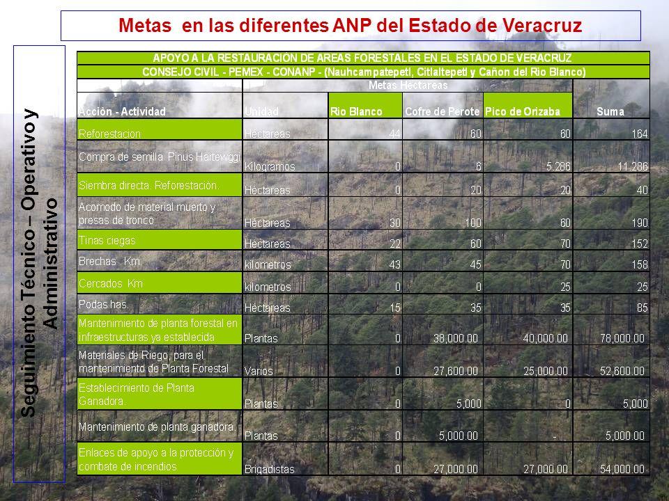 Metas en las diferentes ANP del Estado de Veracruz Seguimiento Técnico – Operativo y Administrativo
