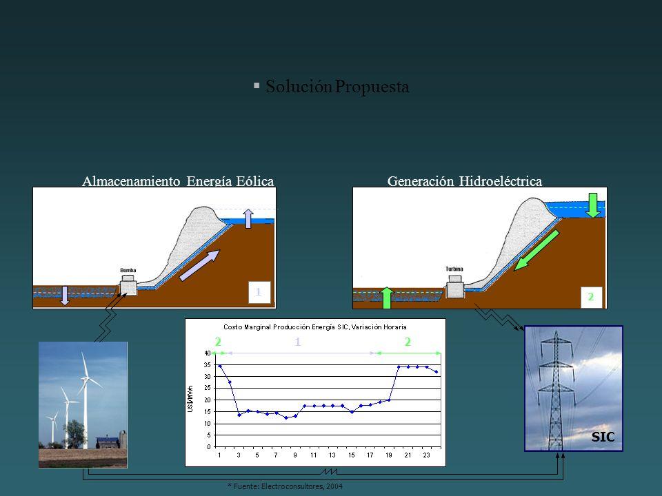 Solución Propuesta Almacenamiento Energía EólicaGeneración Hidroeléctrica 1 2 * Fuente: Electroconsultores, 2004 SIC 12 2