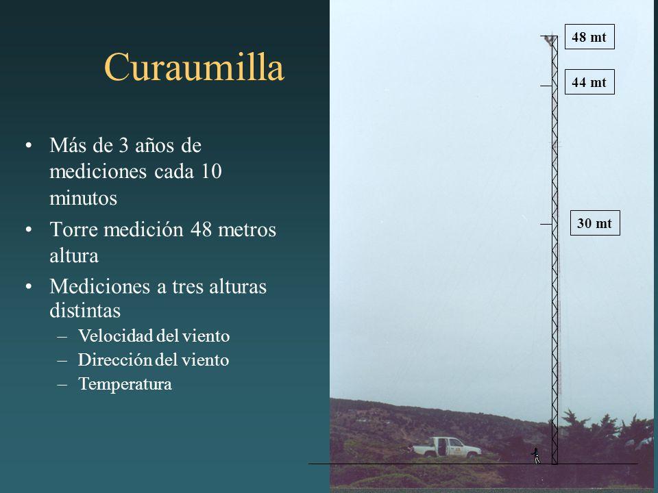 Curaumilla Más de 3 años de mediciones cada 10 minutos Torre medición 48 metros altura 30 mt 44 mt 48 mt Mediciones a tres alturas distintas –Velocidad del viento –Dirección del viento –Temperatura
