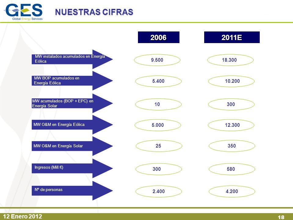 12 Enero 2012 18 NUESTRAS CIFRAS MW instalados acumulados en Energía Eólica MW BOP acumulados en Energía Eólica MW O&M en Energía Eólica MW O&M en Ene