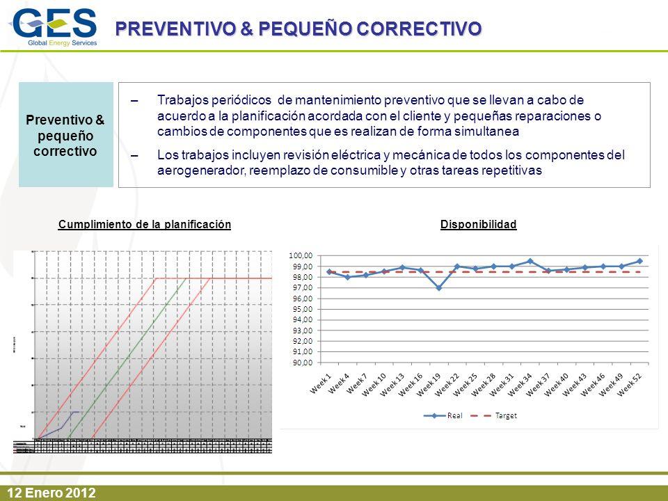 12 Enero 2012 PREVENTIVO & PEQUEÑO CORRECTIVO –Trabajos periódicos de mantenimiento preventivo que se llevan a cabo de acuerdo a la planificación acor