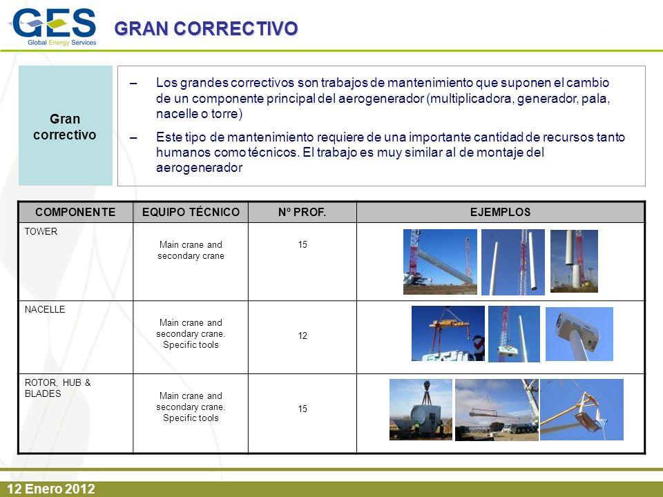 12 Enero 2012 GRAN CORRECTIVO –Los grandes correctivos son trabajos de mantenimiento que suponen el cambio de un componente principal del aerogenerado