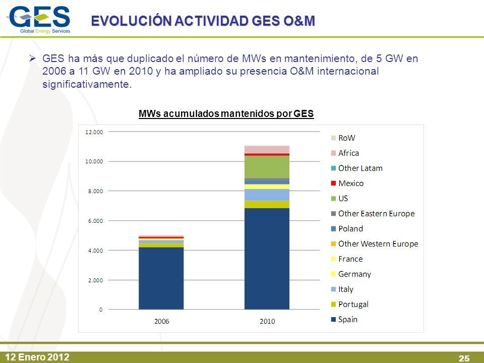 12 Enero 2012 25 EVOLUCIÓN ACTIVIDAD GES O&M GES ha más que duplicado el número de MWs en mantenimiento, de 5 GW en 2006 a 11 GW en 2010 y ha ampliado