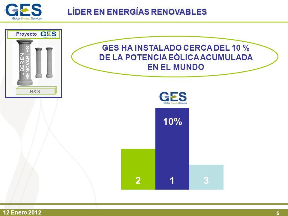 12 Enero 2012 5 GES HA INSTALADO CERCA DEL 10 % DE LA POTENCIA EÓLICA ACUMULADA EN EL MUNDO 10% 123 LÍDER EN RENOVABLES Proyecto H&S LÍDER EN ENERGÍAS