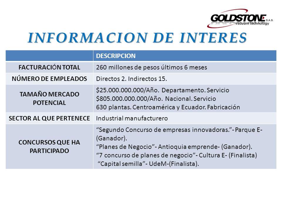INFORMACION DE INTERES DESCRIPCION FACTURACIÓN TOTAL 260 millones de pesos últimos 6 meses NÚMERO DE EMPLEADOS Directos 2. Indirectos 15. TAMAÑO MERCA