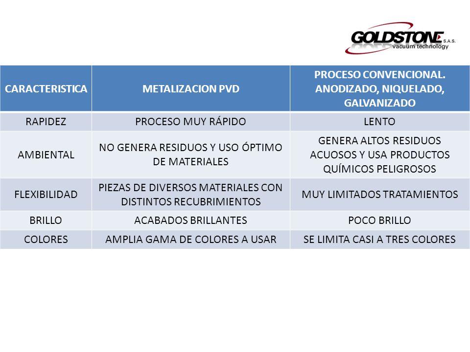 CARACTERISTICAMETALIZACION PVD PROCESO CONVENCIONAL. ANODIZADO, NIQUELADO, GALVANIZADO RAPIDEZPROCESO MUY RÁPIDOLENTO AMBIENTAL NO GENERA RESIDUOS Y U