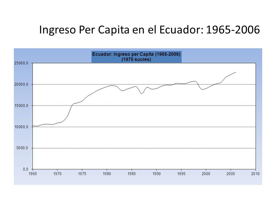 Ingreso Per Capita en el Ecuador: 1965-2006