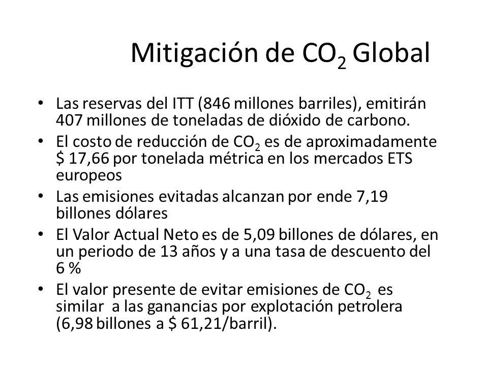 Mitigación de CO 2 Global Las reservas del ITT (846 millones barriles), emitirán 407 millones de toneladas de dióxido de carbono. El costo de reducció