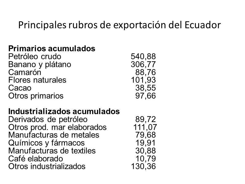 Principales rubros de exportación del Ecuador Primarios acumulados Petróleo crudo 540,88 Banano y plátano 306,77 Camarón 88,76 Flores naturales 101,93 Cacao 38,55 Otros primarios 97,66 Industrializados acumulados Derivados de petróleo 89,72 Otros prod.