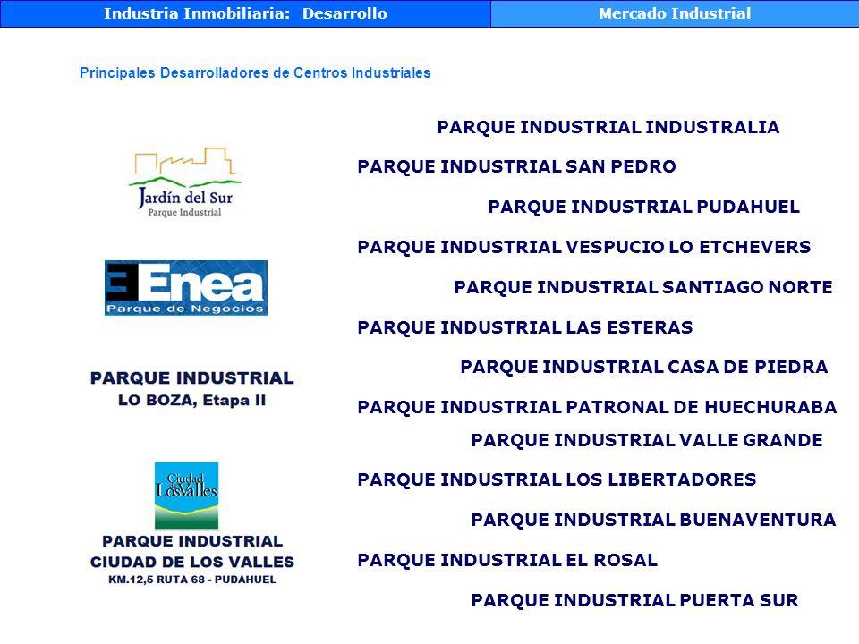 Industria Inmobiliaria: DesarrolloMercado Industrial Principales Desarrolladores de Centros Industriales PARQUE INDUSTRIAL VALLE GRANDE PARQUE INDUSTRIAL LOS LIBERTADORES PARQUE INDUSTRIAL BUENAVENTURA PARQUE INDUSTRIAL EL ROSAL PARQUE INDUSTRIAL PUERTA SUR PARQUE INDUSTRIAL INDUSTRALIA PARQUE INDUSTRIAL SAN PEDRO PARQUE INDUSTRIAL PUDAHUEL PARQUE INDUSTRIAL VESPUCIO LO ETCHEVERS PARQUE INDUSTRIAL SANTIAGO NORTE PARQUE INDUSTRIAL LAS ESTERAS PARQUE INDUSTRIAL CASA DE PIEDRA PARQUE INDUSTRIAL PATRONAL DE HUECHURABA