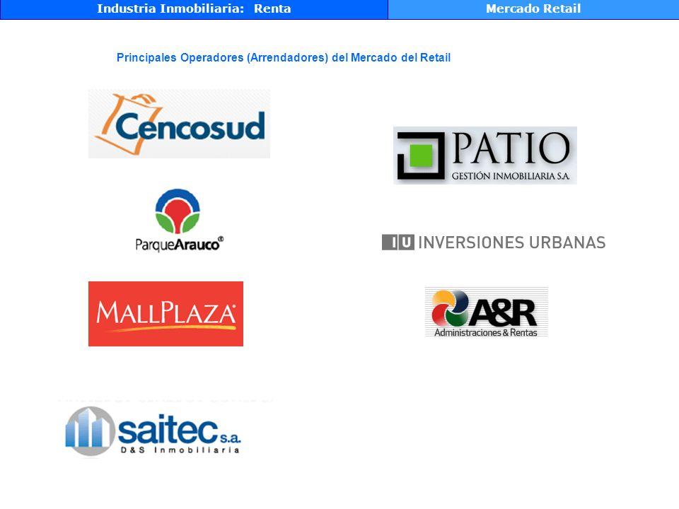 Industria Inmobiliaria: RentaMercado Retail Principales Operadores (Arrendadores) del Mercado del Retail