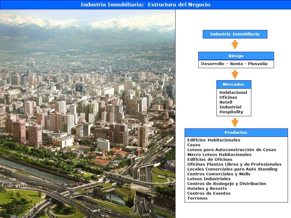 Industria Inmobiliaria: PlusvalíaMercado Habitacional, Oficinas, Industrial y Hospitality Santiago Urbano 1940 Elaborado en base a Gemines, Panorama Inmobiliario Sep.2007 y Pablo Trivelli y Cía.