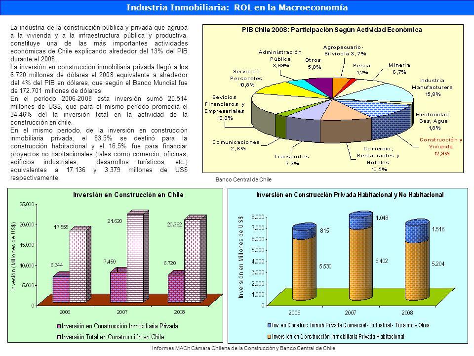 Principales Clientes (Presentación Corporativa) Industria Inmobiliaria: ServiciosUS Equities