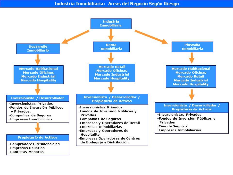 Industria Inmobiliaria: ServiciosColliers International Información Corporativa Nombre o Razón Social: Colliers Prosin S.A.