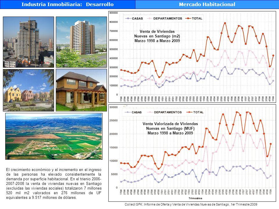 Industria Inmobiliaria: Desarrollo Desarrolladores habitacionales Mercado Habitacional 269 Desarrolladores con proyectos activos en Portalinmobiliario.com
